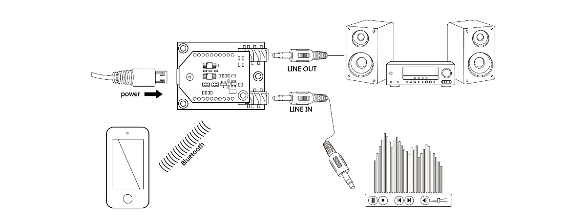 Bluetooth Digitale
