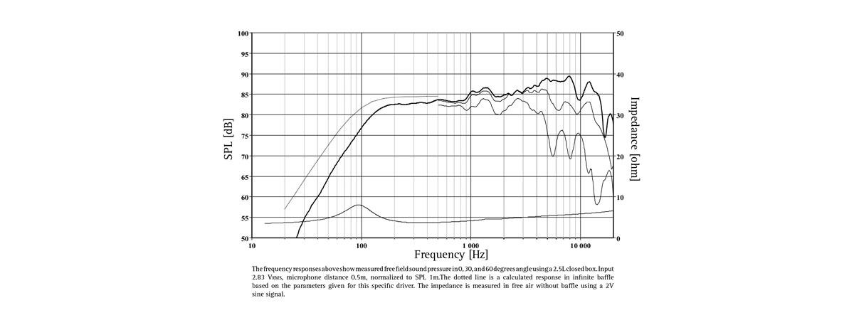 frequenza MU10RB-SL