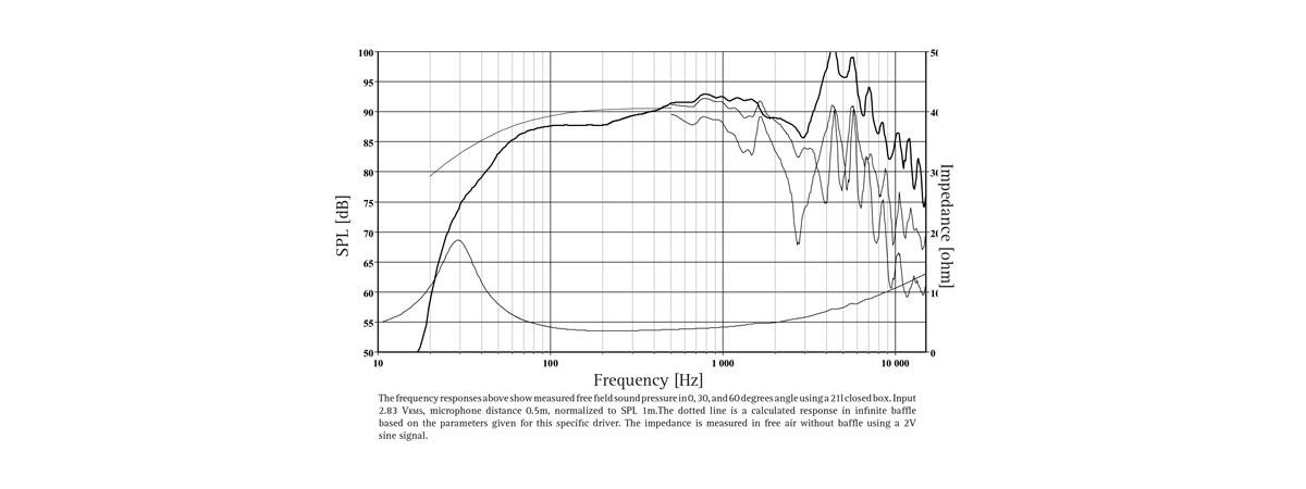 frequenza RW220